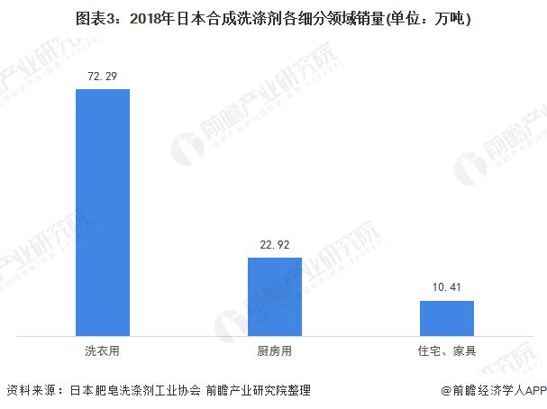 图表3:2018年日本合成洗涤剂各细分领域销量(单位:万吨)