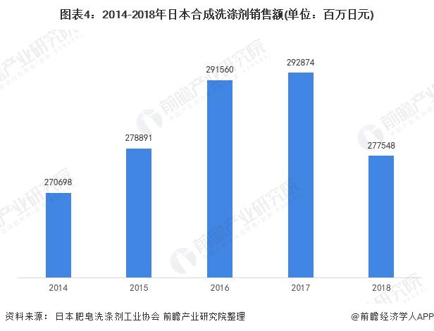 图表4:2014-2018年日本合成洗涤剂销售额(单位:百万日元)