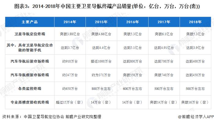 图表3:2014-2018年中国主要卫星导航终端产品销量(单位:亿台,万台,万台(套))