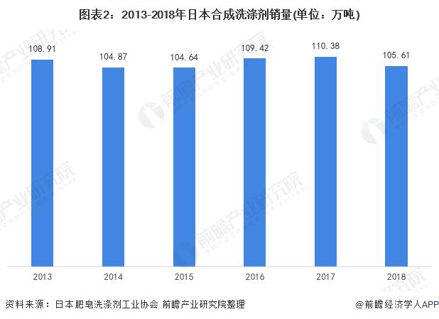 图表2:2013-2018年日本合成洗涤剂销量(单位:万吨)