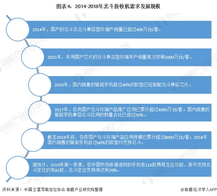 图表4:2014-2018年北斗接收机需求发展规模
