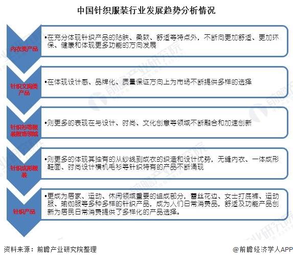 中国针织服装行业发展趋势分析情况