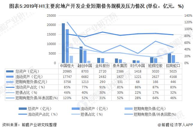 图表5:2019年H1主要房地产开发企业短期债务规模及压力情况 (单位:亿元,%)