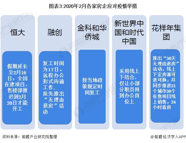 图表3:2020年2月各家房企应对疫情举措