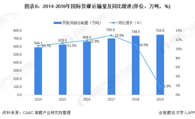 图表6:2014-2019年国际货邮运输量及同比增速(单位:万吨,%)
