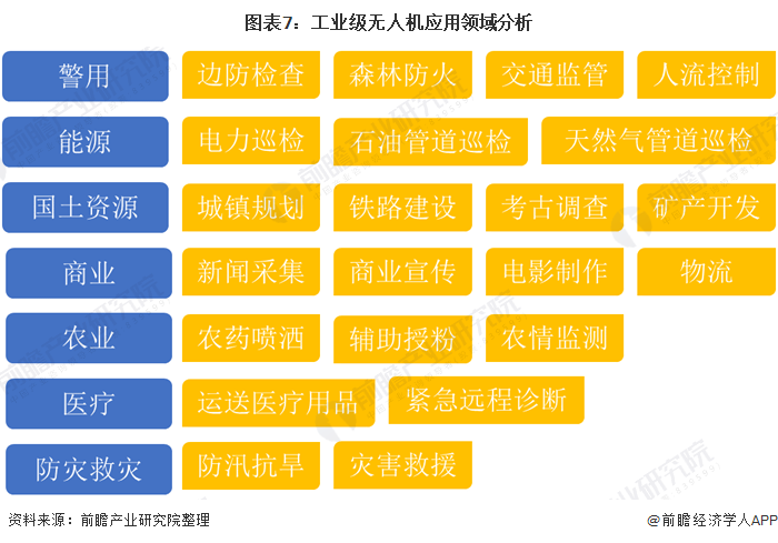图表7:工业级无人机应用领域分析