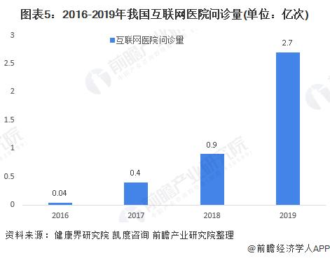 图表5:2016-2019年我国互联网医院问诊量(单位:亿次)