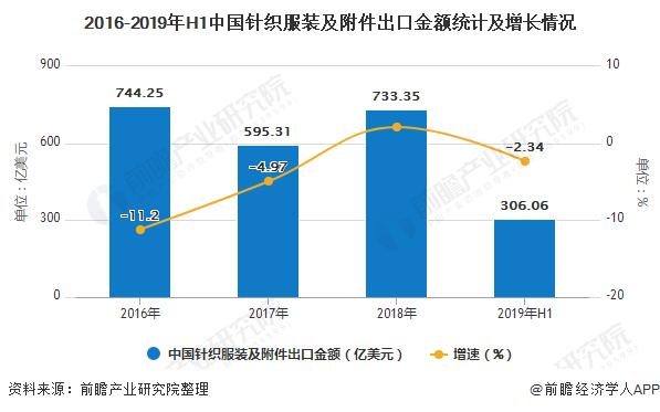2016-2019年H1中国针织服装及附件出口金额统计及增长情况