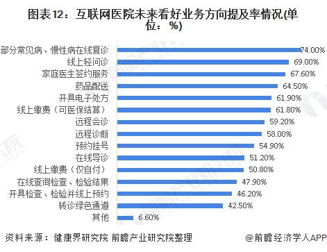 图表12:互联网医院未来看好业务方向提及率情况(单位:%)