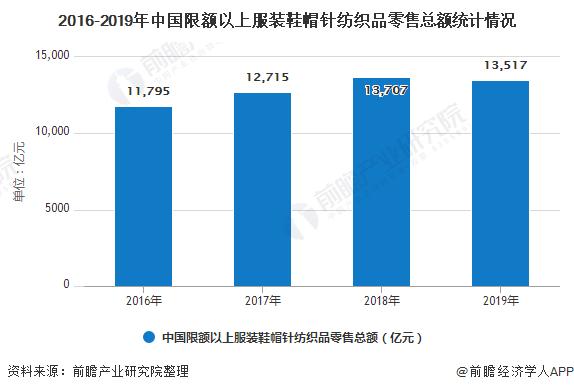 2016-2019年中国限额以上服装鞋帽针纺织品零售总额统计情况