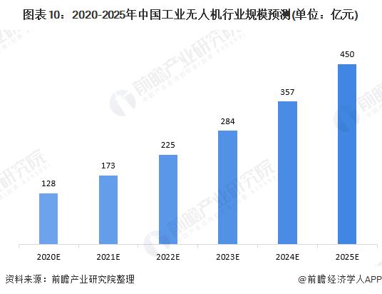 图表10:2020-2025年中国工业无人机行业规模预测(单位:亿元)