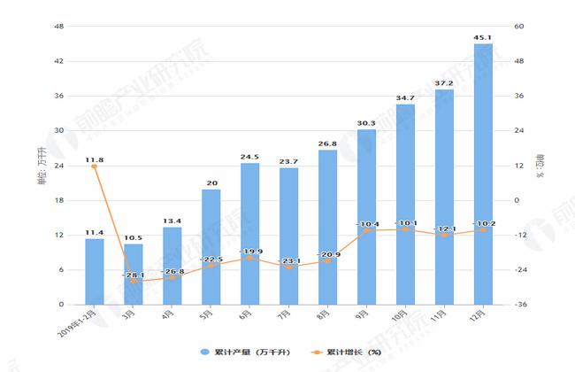 2019年1-12月全国葡萄酒产量及增长情况表
