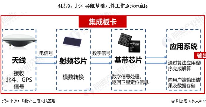 图表9:北斗导航基础元件工作原理示意图