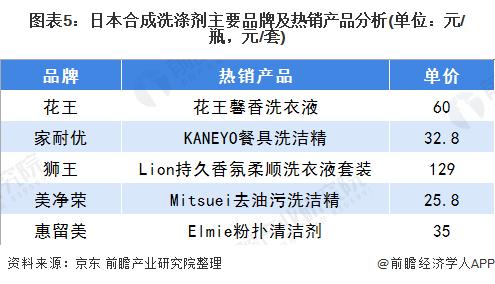 图表5:日本合成洗涤剂主要品牌及热销产品分析(单位:元/瓶,元/套)