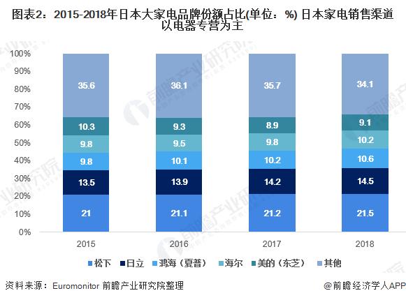 图表2:2015-2018年日本大家电品牌份额占比(单位:%) 日本家电销售渠道以电器专营为主