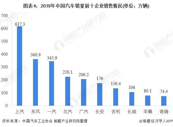 图表4:2019年中国汽车销量前十企业销售情况(单位:万辆)