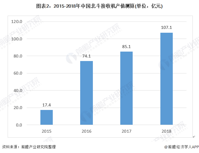 图表2:2015-2018年中国北斗接收机产值测算(单位:亿元)