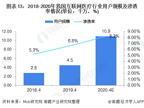 图表13:2018-2020年我国互联网医疗行业用户规模及渗透率情况(单位:千万,%)