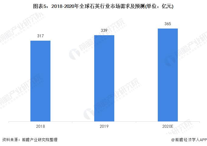 图表5:2018-2020年全球石英行业市场需求及预测(单位:亿元)