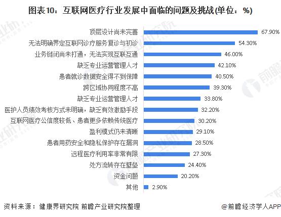 图表10:互联网医疗行业发展中面临的问题及挑战(单位:%)