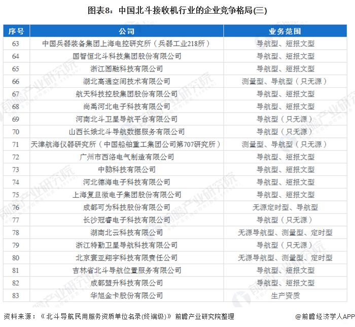 图表8:中国北斗接收机行业的企业竞争格局(三)