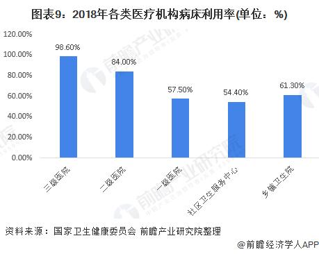 图表9:2018年各类医疗机构病床利用率(单位:%)