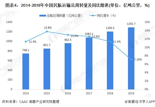 图表4:2014-2019年中国民航运输总周转量及同比增速(单位:亿吨公里,%)
