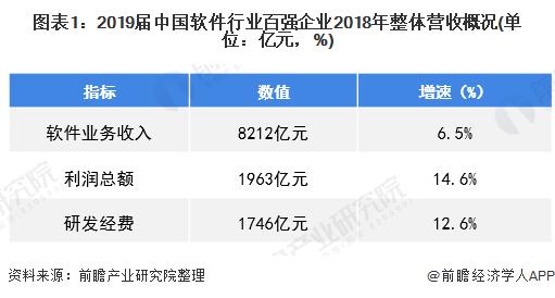 图表1:2019届中国软件行业百强企业2018年整体营收概况(单位:亿元,%)