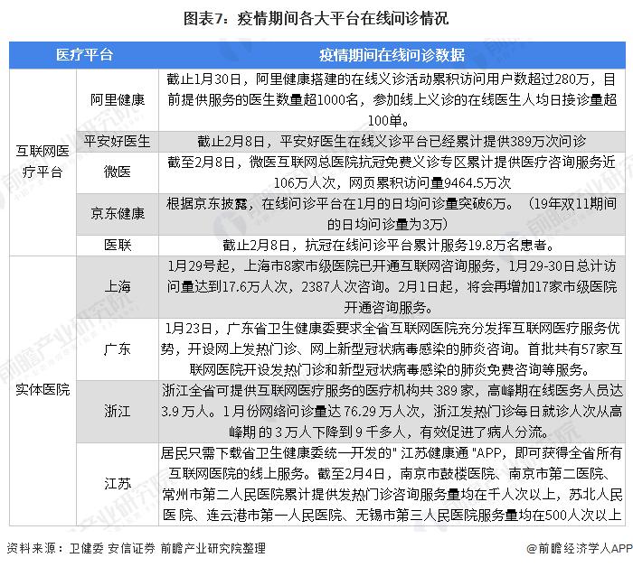 图表7:疫情期间各大平台在线问诊情况