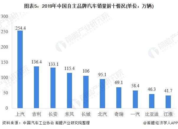 图表5:2019年中国自主品牌汽车销量前十情况(单位:万辆)