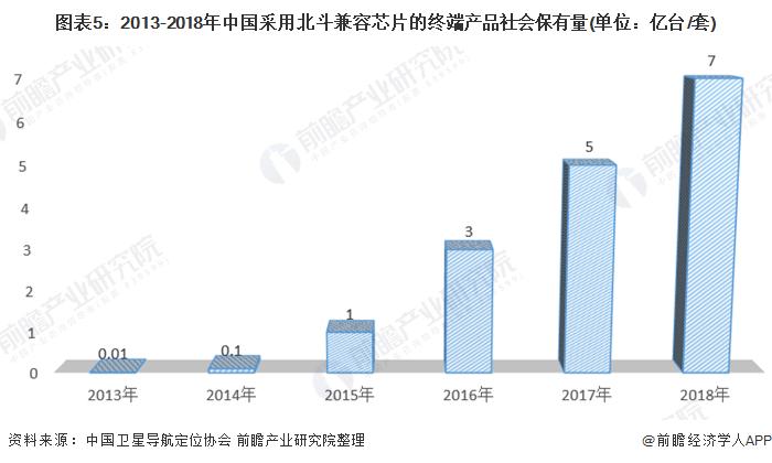 图表5:2013-2018年中国采用北斗兼容芯片的终端产品社会保有量(单位:亿台/套)