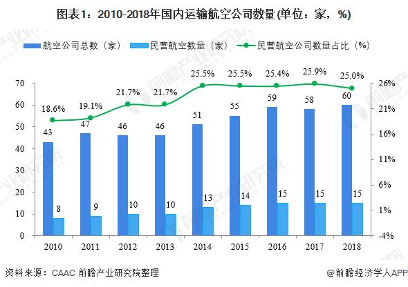 图表1:2010-2018年国内运输航空公司数量(单位:家,%)