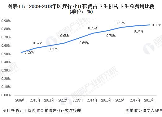 图表11:2009-2018年医疗行业IT花费占卫生机构卫生总费用比例(单位:%)