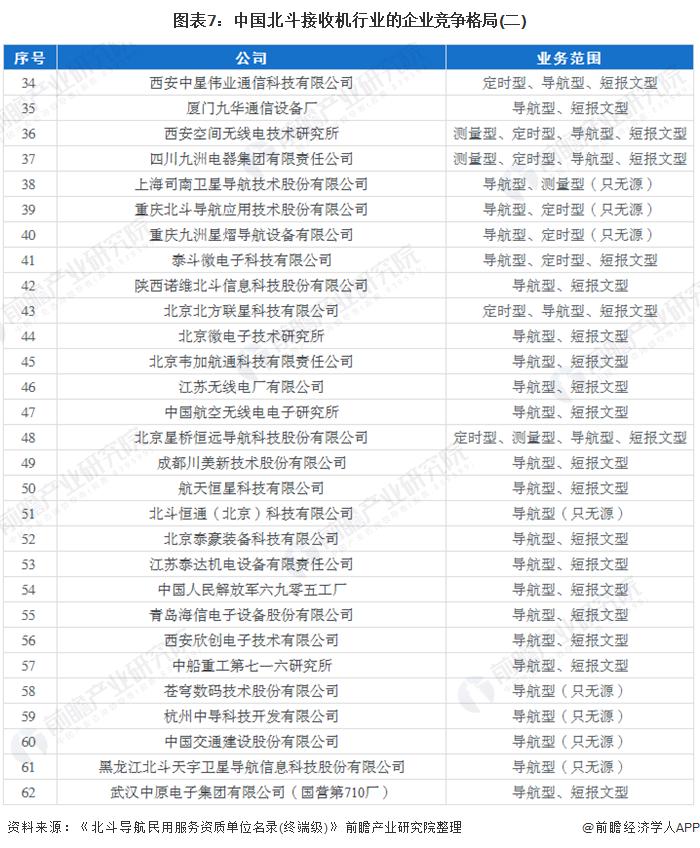 图表7:中国北斗接收机行业的企业竞争格局(二)
