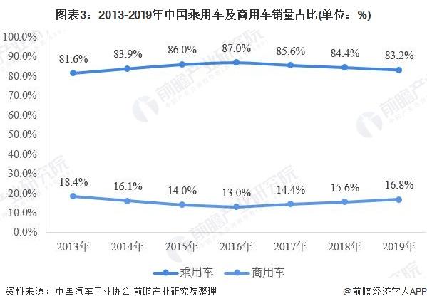 图表3:2013-2019年中国乘用车及商用车销量占比(单位:%)