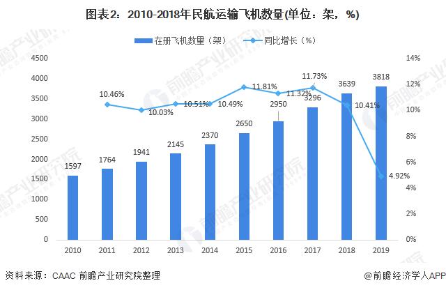 图表2:2010-2018年民航运输飞机数量(单位:架,%)