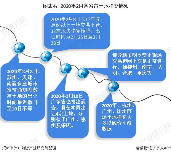 图表4:2020年2月各省市土地拍卖情况