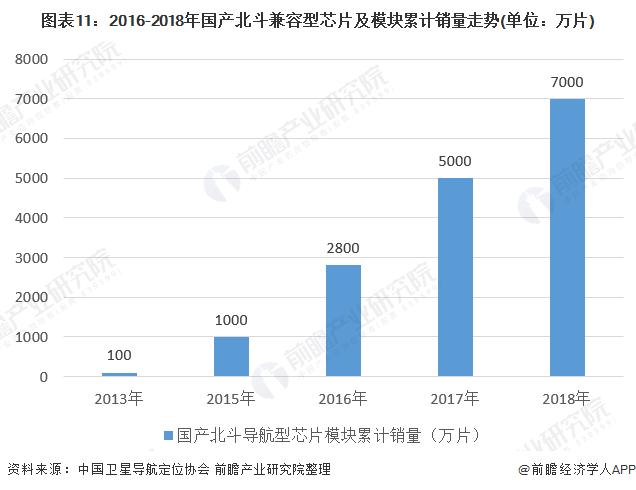 图表11:2016-2018年国产北斗兼容型芯片及模块累计销量走势(单位:万片)