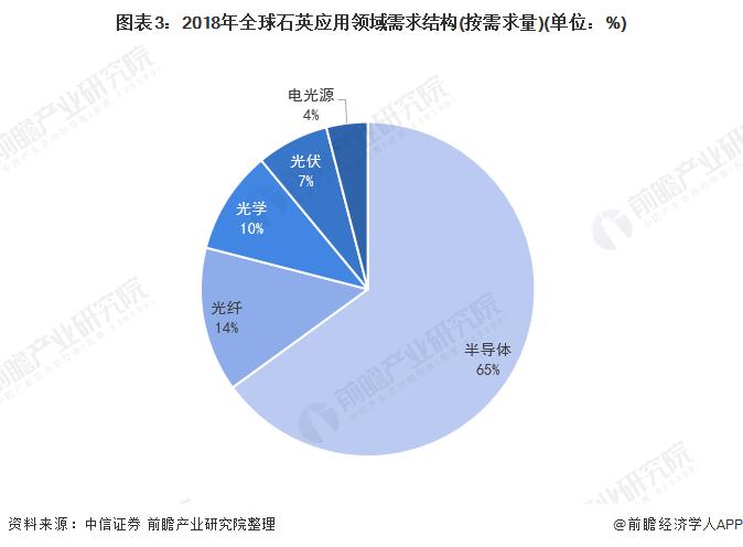 图表3:2018年全球石英应用领域需求结构(按需求量)(单位:%)