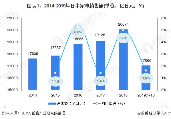 图表1:2014-2019年日本家电销售额(单位:亿日元,%)