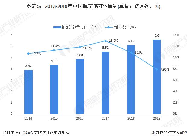 图表5:2013-2019年中国航空旅客运输量(单位:亿人次,%)
