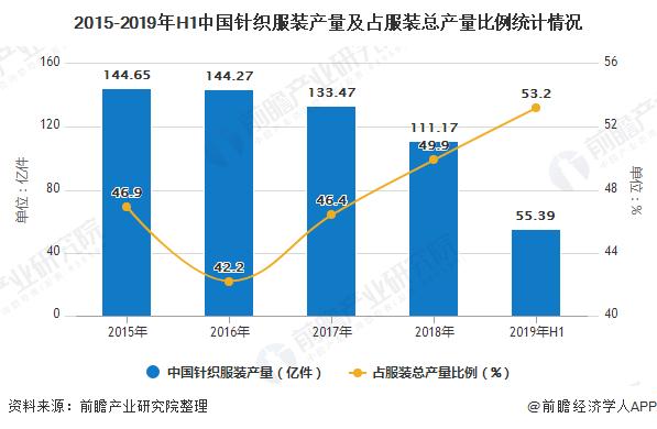 2015-2019年H1中国针织服装产量及占服装总产量比例统计情况