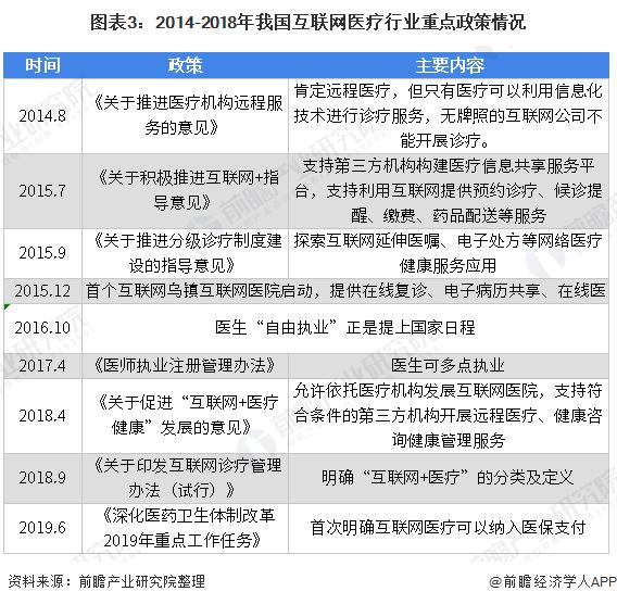 图表3:2014-2018年我国互联网医疗行业重点政策情况