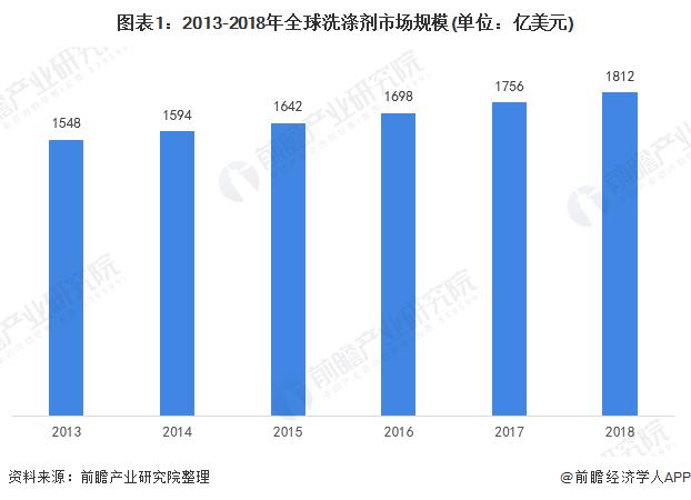 图表1:2013-2018年全球洗涤剂市场规模(单位:亿美元)