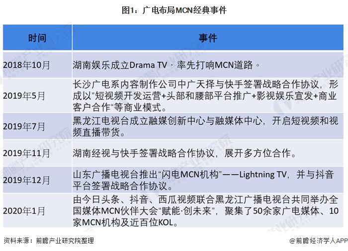 图1:广电布局MCN经典事件