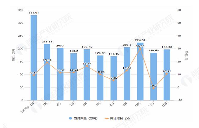 2019年1-12月福建省铁矿石产量及增长情况图
