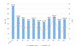 2019年1-12月福建省<em>铁矿石</em>产量及增长情况分析