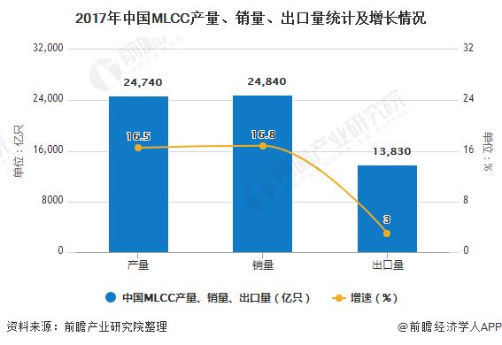 2017年中国MLCC产量、销量、出口量统计及增长情况