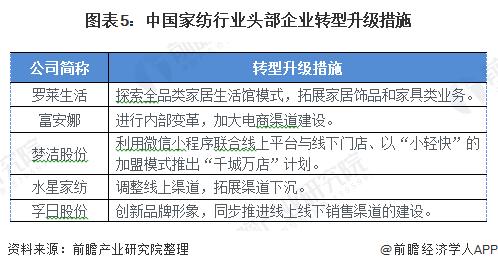 图表5:中国家纺行业头部企业转型升级措施