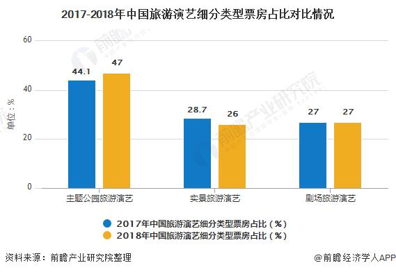 2017-2018年中国旅游演艺细分类型票房占比对比情况